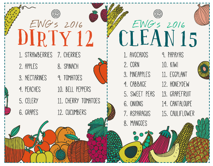 Image result for dirty dozen clean 15